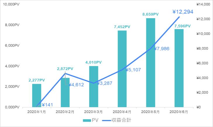 2020年1月~6月の間に書いた記事数はわずか5本。それにも関わらず、収益もアクセスも大きく増加