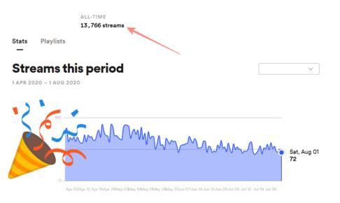 Spotifyで配信1万再生超え|DTMで収入を得るためにやったこと