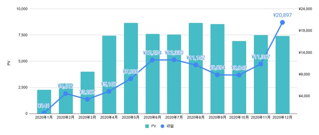 書いた記事数2週に1本ペースと遅筆気味でしたが、PVは8倍、収益は36倍と大きく伸長