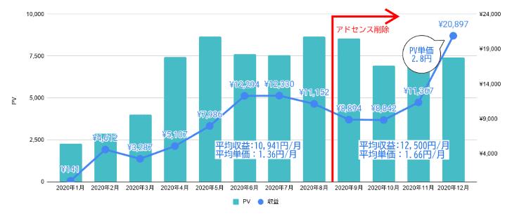 ブログ報告|1万PV以下・単価3円・月間2万円以上稼げた【2020年】